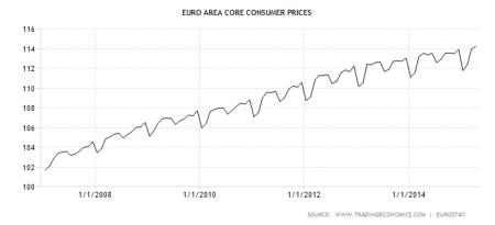 euro-area-core-consumer-prices