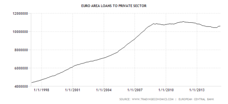 euro-area-loans-to-private-sector