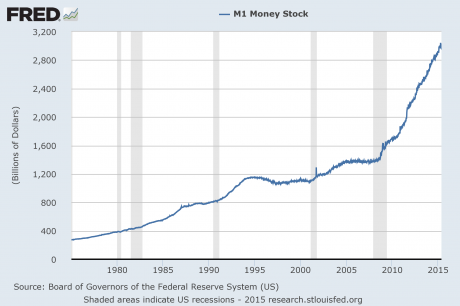 M1-Money-Supply-2015-460x306