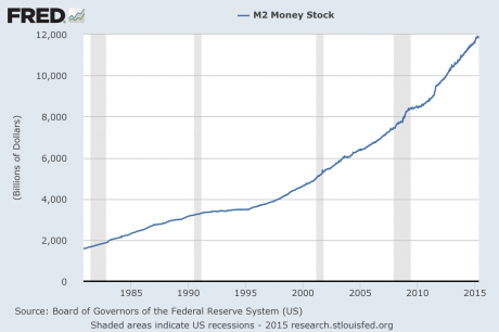 M2-Money-Supply-2015-460x306