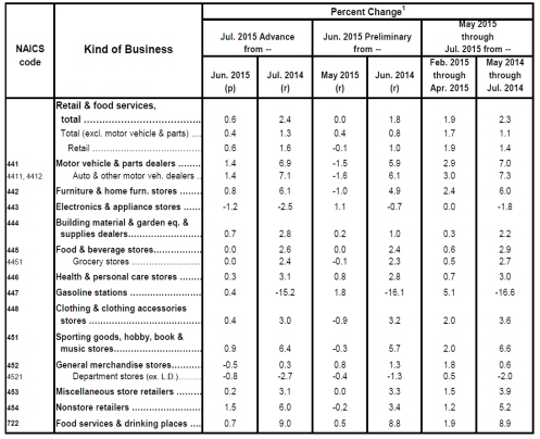 retail sales table