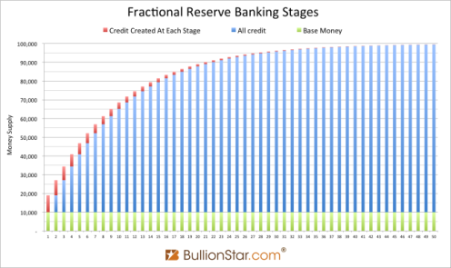 Fractional-Reserve-Banking-Stages-credit-money-money-multiplier-651x387